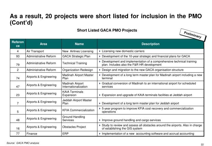 As a result, 20 projects were short listed for inclusion in the PMO  (Cont'd)