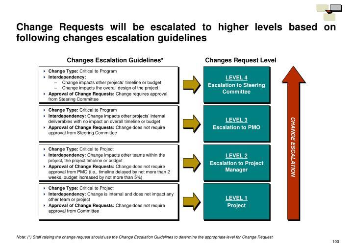 Change Requests will be escalated to higher levels based on following changes escalation guidelines