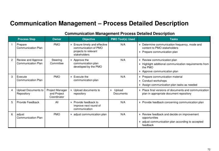 Communication Management – Process Detailed Description