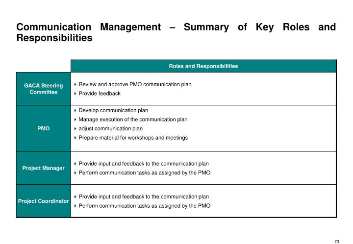 Communication Management – Summary of Key Roles and Responsibilities