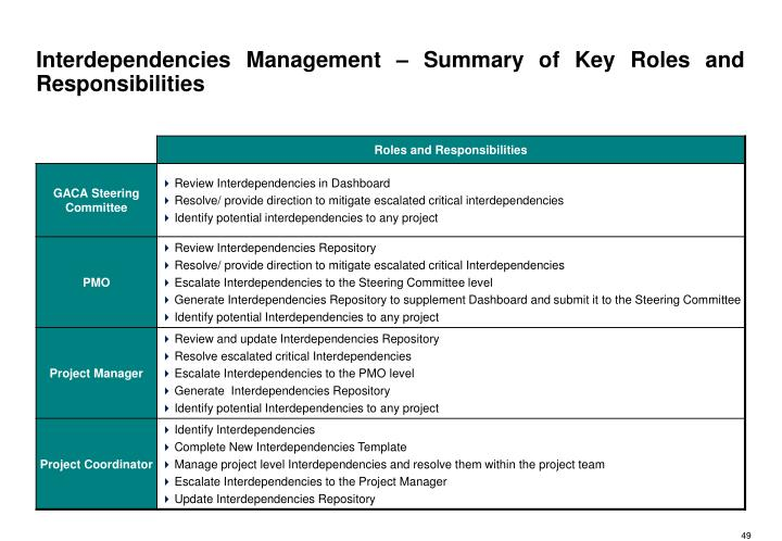 Interdependencies Management – Summary of Key Roles and Responsibilities