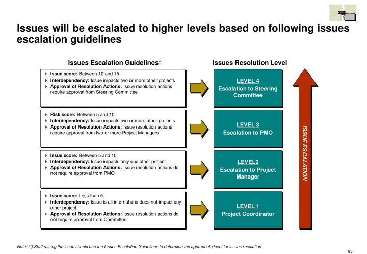 Issues will be escalated to higher levels based on following issues escalation guidelines