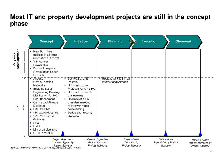 Most IT and property development projects are still in the concept  phase