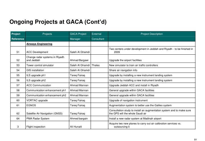 Ongoing Projects at GACA (Cont'd)