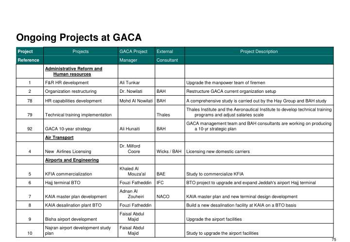 Ongoing Projects at GACA