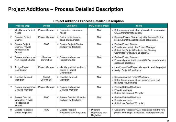 Project Additions – Process Detailed Description