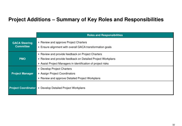 Project Additions – Summary of Key Roles and Responsibilities