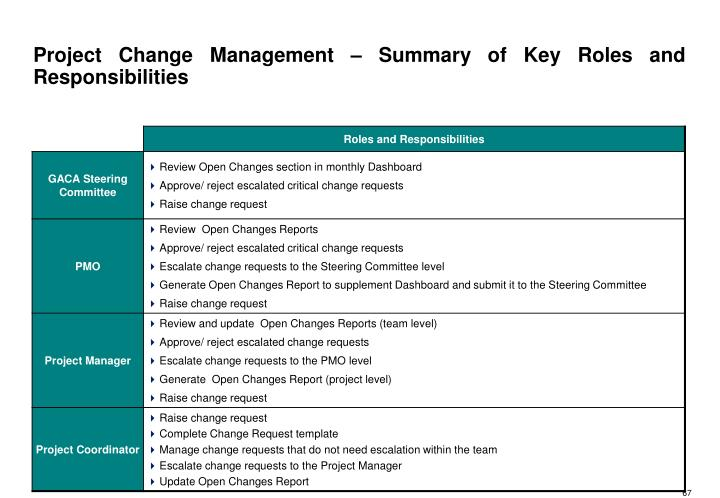 Project Change Management – Summary of Key Roles and Responsibilities