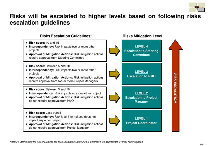 Risks will be escalated to higher levels based on following risks escalation guidelines
