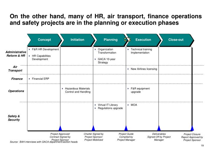 On the other hand, many of HR, air transport, finance operations and safety projects are in the planning or execution phases