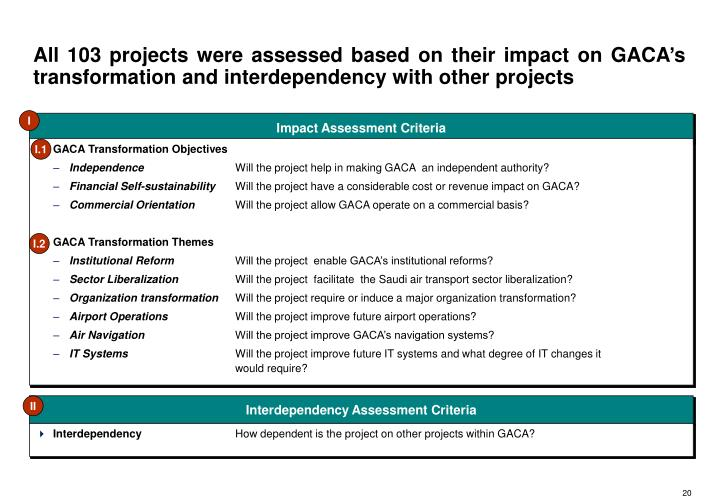 All 103 projects were assessed based on their impact on GACA's transformation and interdependency with other projects