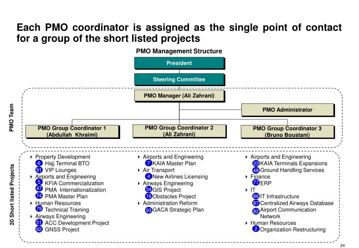 Each PMO coordinator is assigned as the single point of contact for a group of the short listed projects