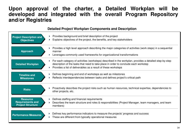 Upon approval of the charter, a Detailed Workplan will be developed and integrated with the overall Program Repository and/or Registries