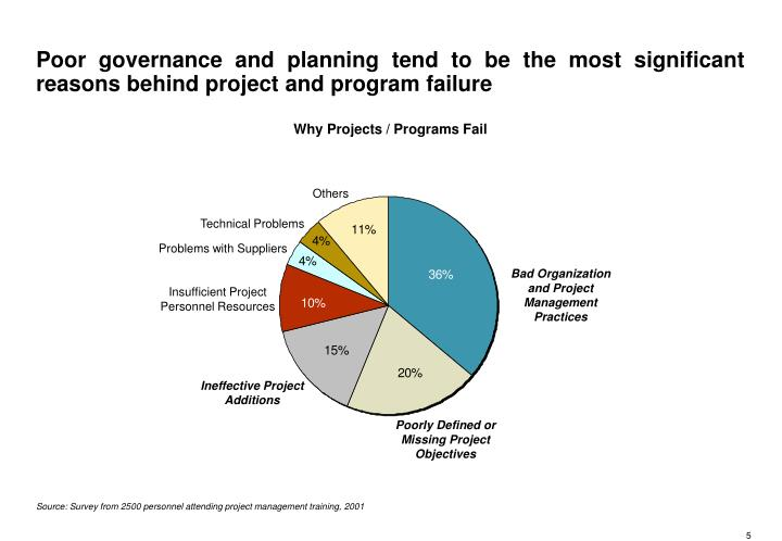 Poor governance and planning tend to be the most significant reasons behind project and program failure
