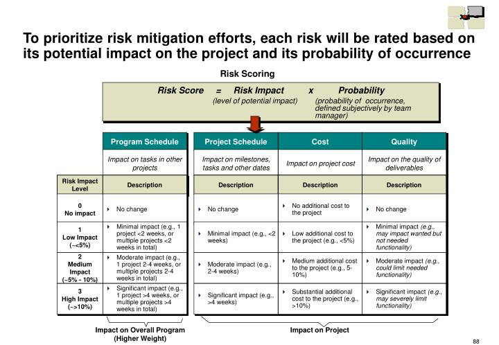 To prioritize risk mitigation efforts, each risk will be rated based on its potential impact on the project and its probability of occurrence