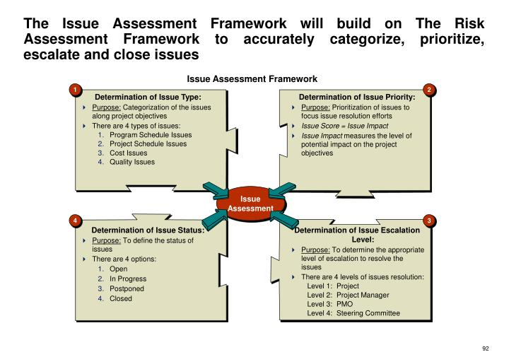The Issue Assessment Framework will build on The Risk Assessment Framework to accurately categorize, prioritize, escalate and close issues