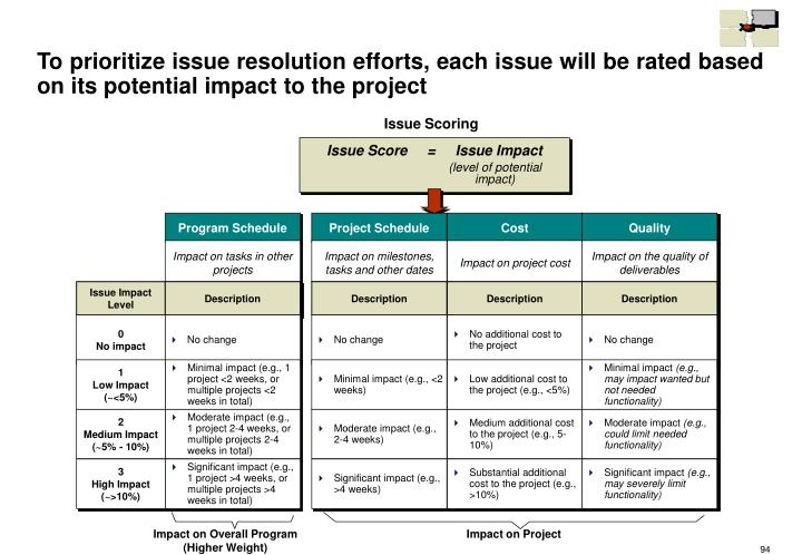 To prioritize issue resolution efforts, each issue will be rated based on its potential impact to the project