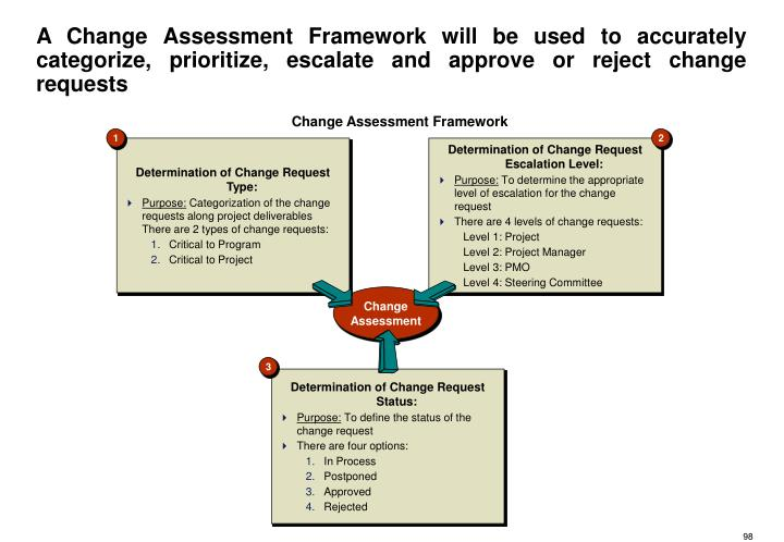 A Change Assessment Framework will be used to accurately categorize, prioritize, escalate and approve or reject change requests
