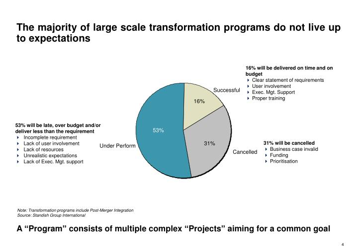 The majority of large scale transformation programs do not live up to expectations
