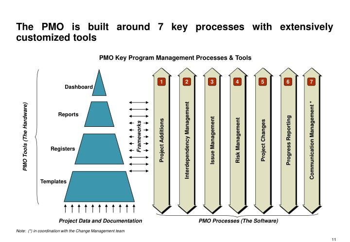 The PMO is built around 7 key processes with extensively customized tools