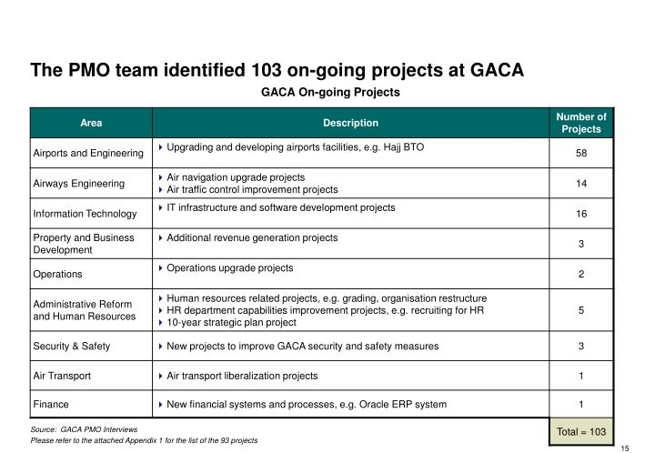 The PMO team identified 103 on-going projects at GACA