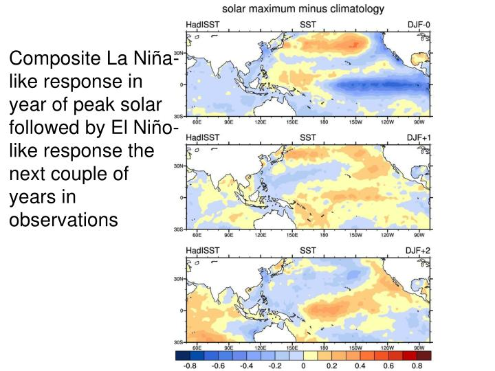 Composite La Niña-like response in year of peak solar followed by El Niño-like response the next couple of years in observations