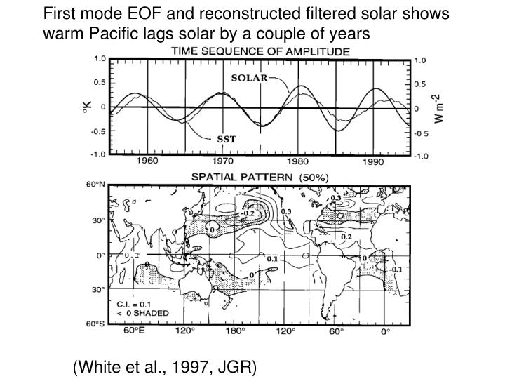 First mode EOF and reconstructed filtered solar shows warm Pacific lags solar by a couple of years