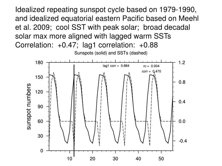 Idealized repeating sunspot cycle based on 1979-1990, and idealized equatorial eastern Pacific based on Meehl et al. 2009;  cool SST with peak solar;  broad decadal solar max more aligned with lagged warm SSTs