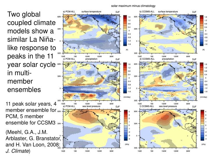Two global coupled climate models show a similar La Niña-like response to peaks in the 11 year solar cycle in multi-member ensembles