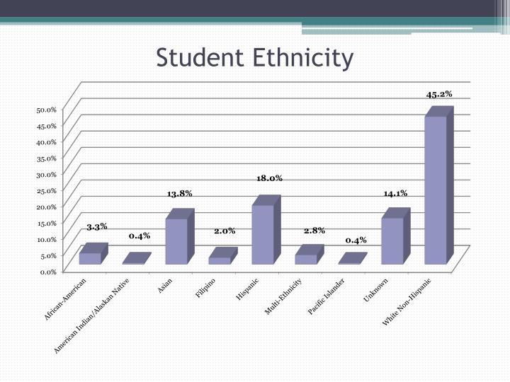 Student Ethnicity