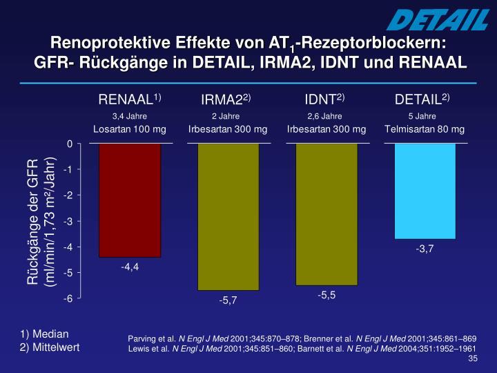 Renoprotektive Effekte von AT