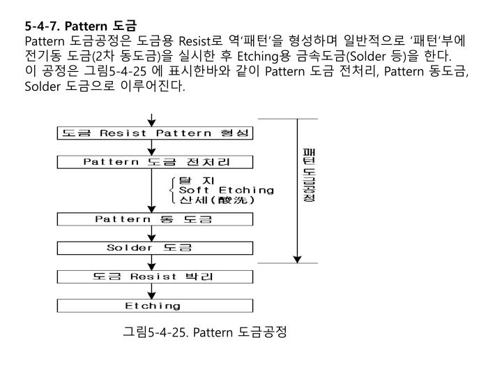 5-4-7. Pattern