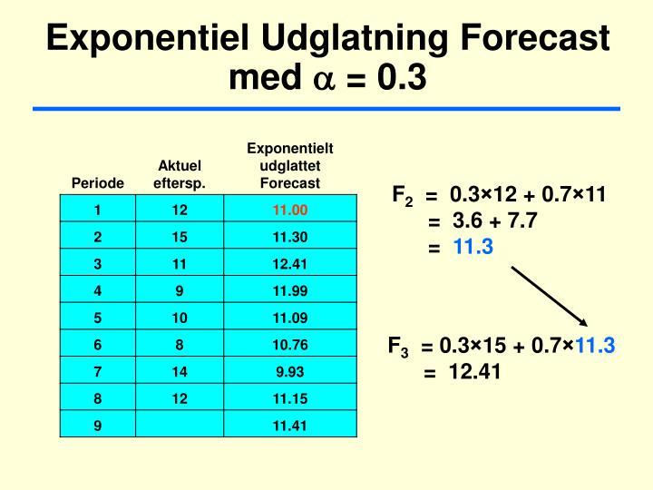 Exponentiel Udglatning Forecast med