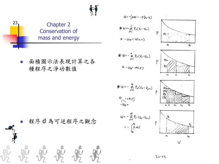 面積圖示法表現計算之各種程序之淨功數值