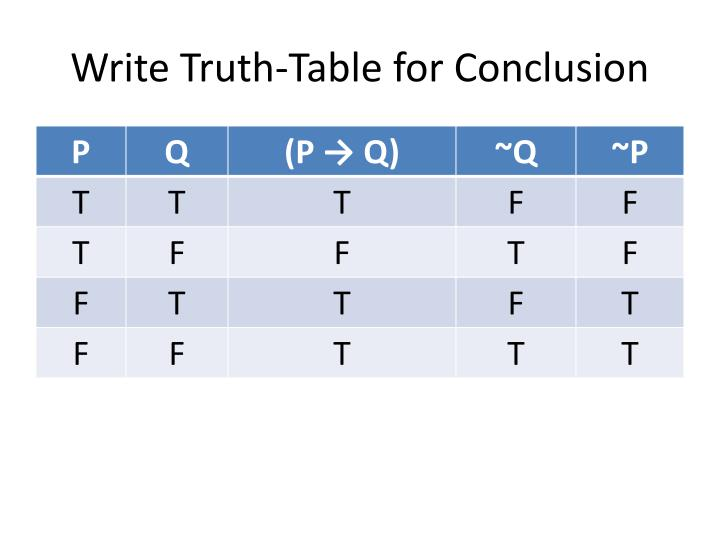 Write Truth-Table for Conclusion