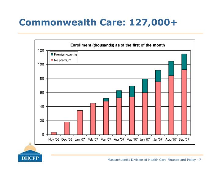 Commonwealth Care: 127,000+