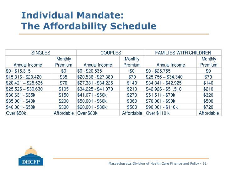 Individual Mandate: