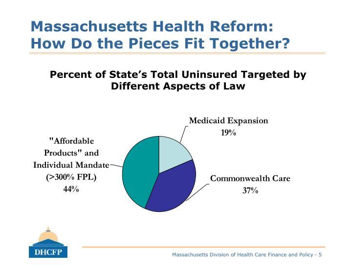 Massachusetts Health Reform: