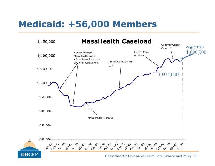 MassHealth Caseload