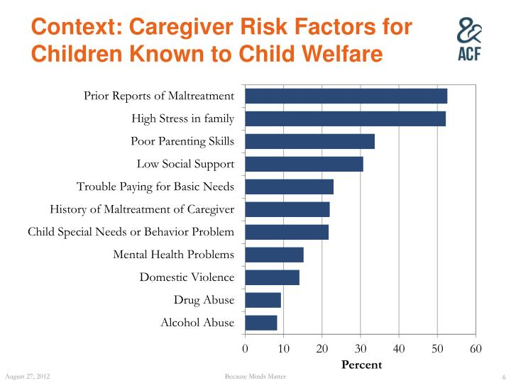 Context: Caregiver Risk Factors for Children Known to Child Welfare