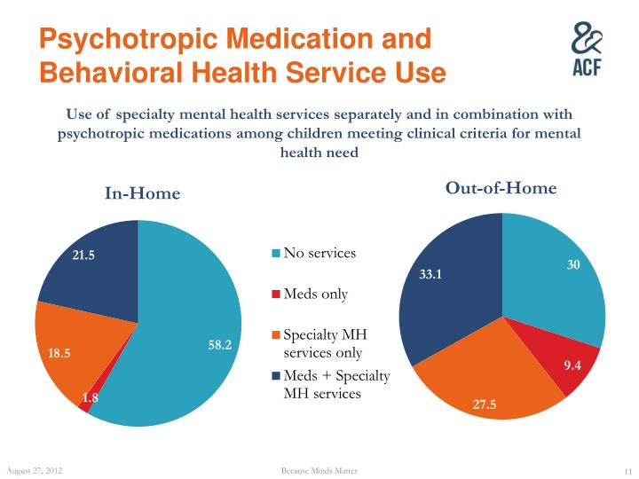 Psychotropic Medication and Behavioral Health Service Use