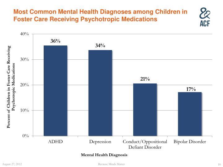 Most Common Mental Health Diagnoses among Children in Foster Care Receiving Psychotropic Medications