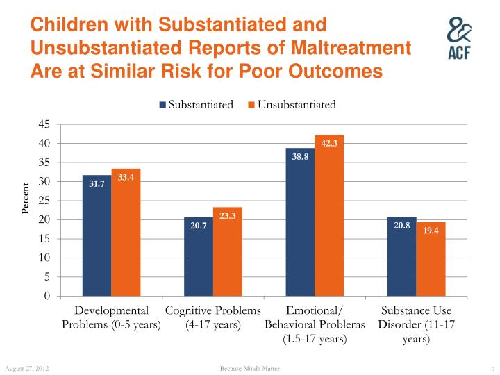 Children with Substantiated and Unsubstantiated Reports of Maltreatment Are at Similar Risk for Poor Outcomes