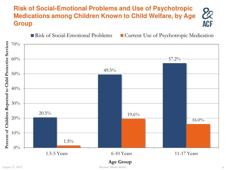 Risk of Social-Emotional Problems and Use of Psychotropic Medications among Children Known to Child Welfare, by Age Group