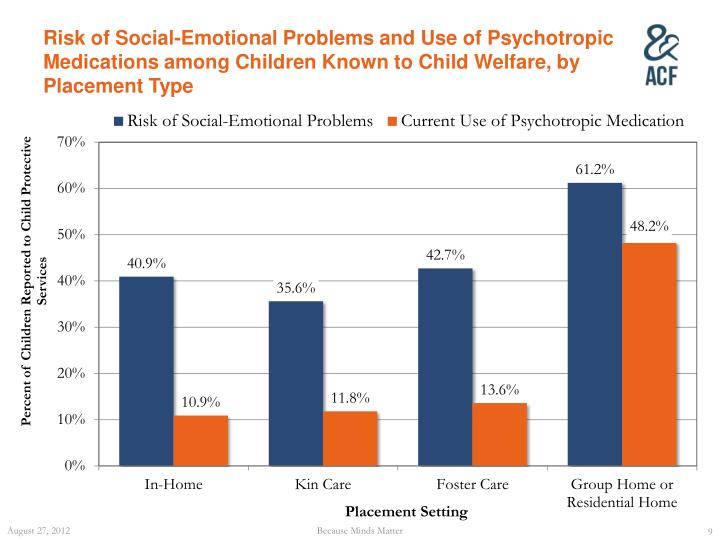 Risk of Social-Emotional Problems and Use of Psychotropic Medications among Children Known to Child Welfare, by Placement Type