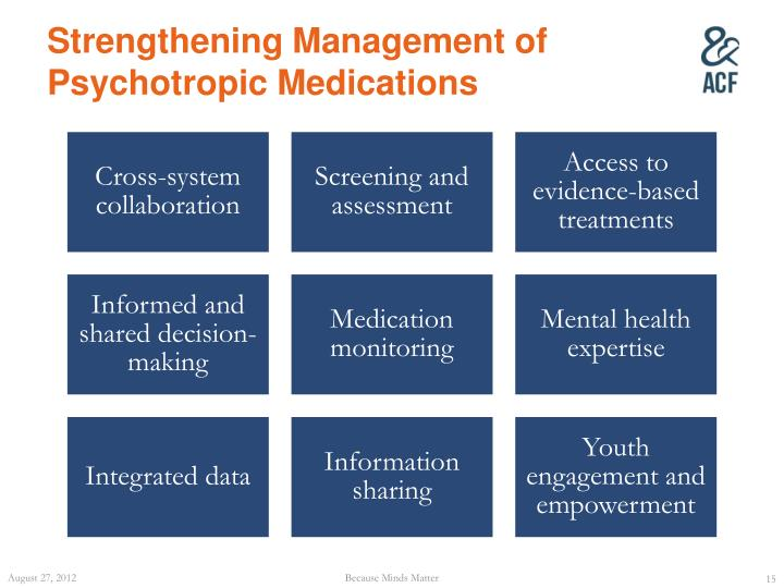 Strengthening Management of Psychotropic Medications