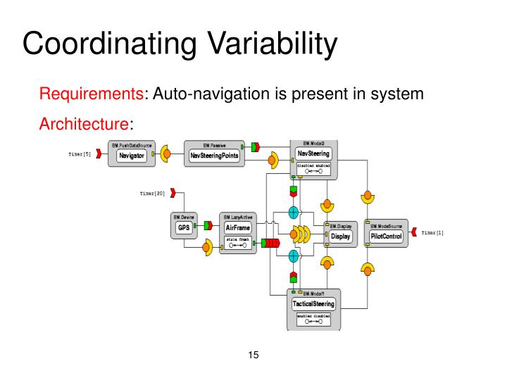 Coordinating Variability