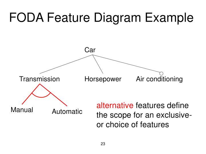 FODA Feature Diagram Example