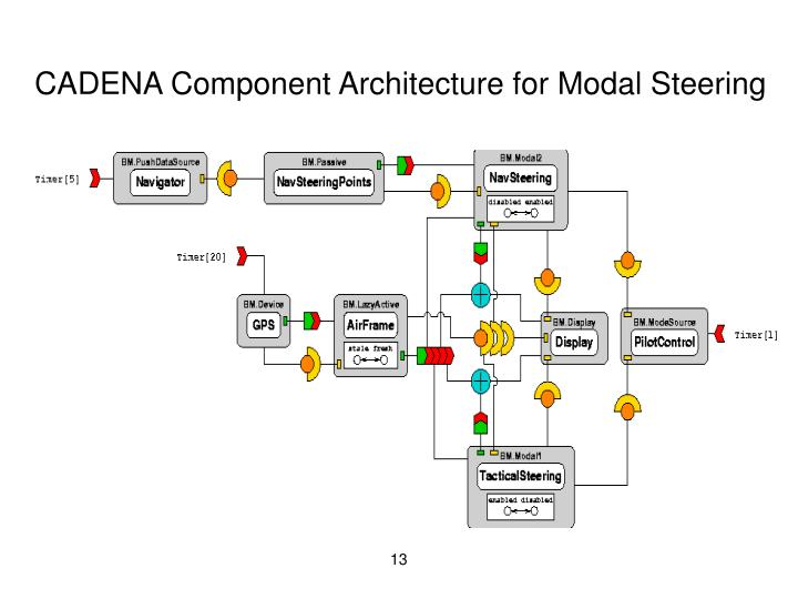 CADENA Component Architecture for Modal Steering