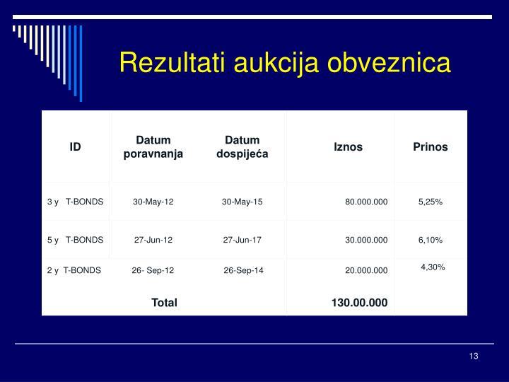 Rezultati aukcija obveznica